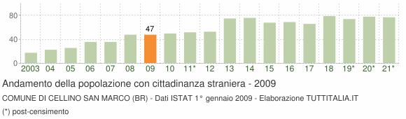 Grafico andamento popolazione stranieri Comune di Cellino San Marco (BR)