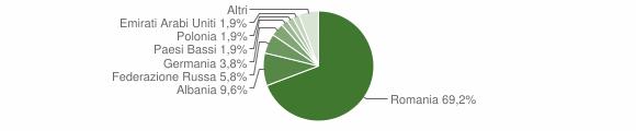 Grafico cittadinanza stranieri - Cellino San Marco 2012