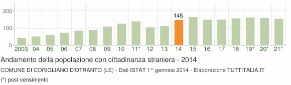 Grafico andamento popolazione stranieri Comune di Corigliano d'Otranto (LE)