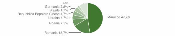 Grafico cittadinanza stranieri - Corigliano d'Otranto 2009
