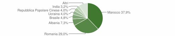 Grafico cittadinanza stranieri - Corigliano d'Otranto 2010