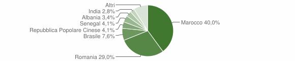 Grafico cittadinanza stranieri - Corigliano d'Otranto 2014