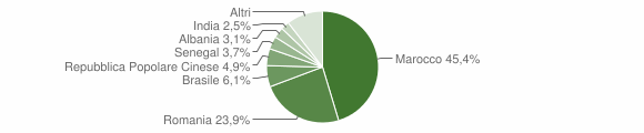 Grafico cittadinanza stranieri - Corigliano d'Otranto 2015