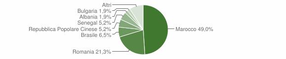 Grafico cittadinanza stranieri - Corigliano d'Otranto 2018