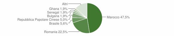 Grafico cittadinanza stranieri - Corigliano d'Otranto 2019