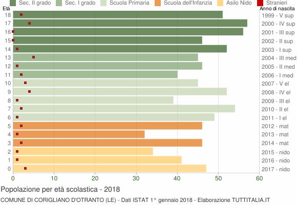 Grafico Popolazione in età scolastica - Corigliano d'Otranto 2018