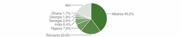 Grafico cittadinanza stranieri - Sannicandro di Bari 2018