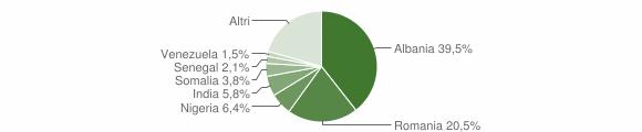 Grafico cittadinanza stranieri - Sannicandro di Bari 2019