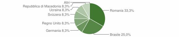 Grafico cittadinanza stranieri - Seclì 2019