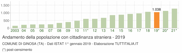Grafico andamento popolazione stranieri Comune di Ginosa (TA)