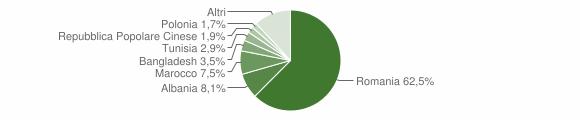 Grafico cittadinanza stranieri - Ginosa 2019