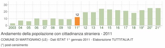 Grafico andamento popolazione stranieri Comune di Martignano (LE)