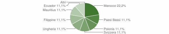 Grafico cittadinanza stranieri - Martignano 2009