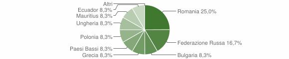 Grafico cittadinanza stranieri - Martignano 2011