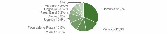 Grafico cittadinanza stranieri - Martignano 2013