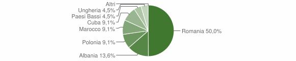 Grafico cittadinanza stranieri - Martignano 2019