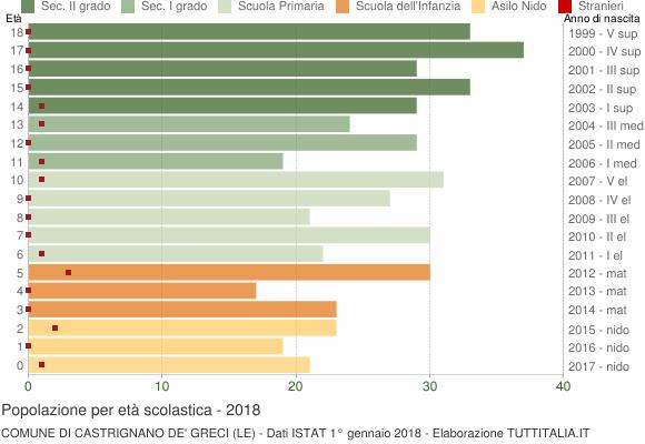 Grafico Popolazione in età scolastica - Castrignano de' Greci 2018