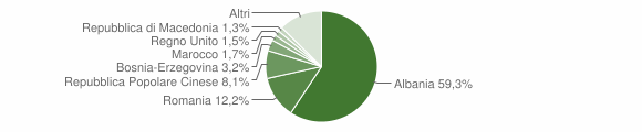 Grafico cittadinanza stranieri - Locorotondo 2017