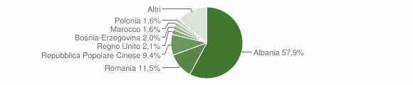 Grafico cittadinanza stranieri - Locorotondo 2018