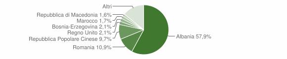 Grafico cittadinanza stranieri - Locorotondo 2019
