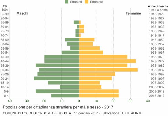 Grafico cittadini stranieri - Locorotondo 2017