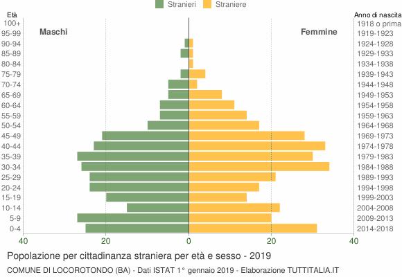 Grafico cittadini stranieri - Locorotondo 2019