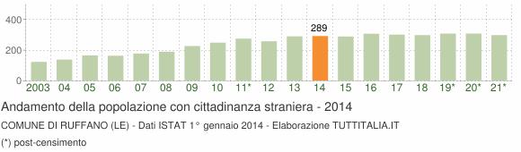 Grafico andamento popolazione stranieri Comune di Ruffano (LE)