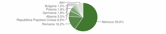 Grafico cittadinanza stranieri - Ruffano 2011