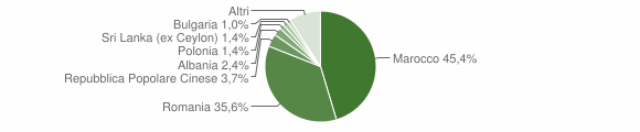 Grafico cittadinanza stranieri - Ruffano 2018