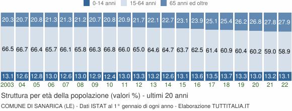 Grafico struttura della popolazione Comune di Sanarica (LE)