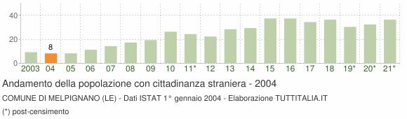 Grafico andamento popolazione stranieri Comune di Melpignano (LE)