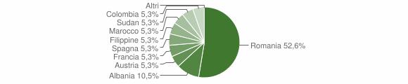 Grafico cittadinanza stranieri - Melpignano 2009