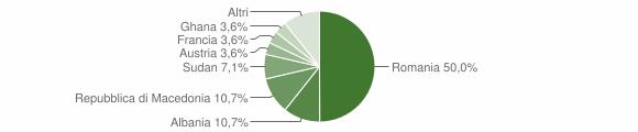 Grafico cittadinanza stranieri - Melpignano 2013