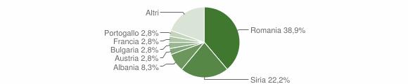 Grafico cittadinanza stranieri - Melpignano 2018