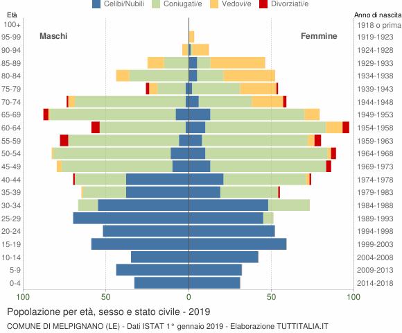 Grafico Popolazione per età, sesso e stato civile Comune di Melpignano (LE)