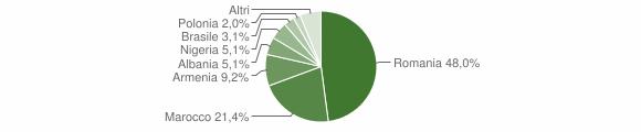 Grafico cittadinanza stranieri - Muro Leccese 2015