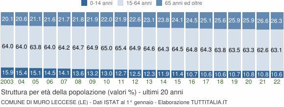 Grafico struttura della popolazione Comune di Muro Leccese (LE)