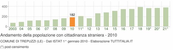 Grafico andamento popolazione stranieri Comune di Trepuzzi (LE)