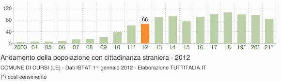 Grafico andamento popolazione stranieri Comune di Cursi (LE)