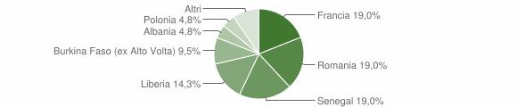 Grafico cittadinanza stranieri - Cursi 2009