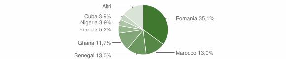 Grafico cittadinanza stranieri - Cursi 2015