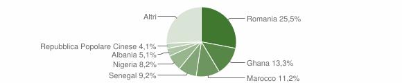 Grafico cittadinanza stranieri - Cursi 2019