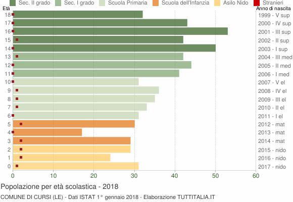 Grafico Popolazione in età scolastica - Cursi 2018