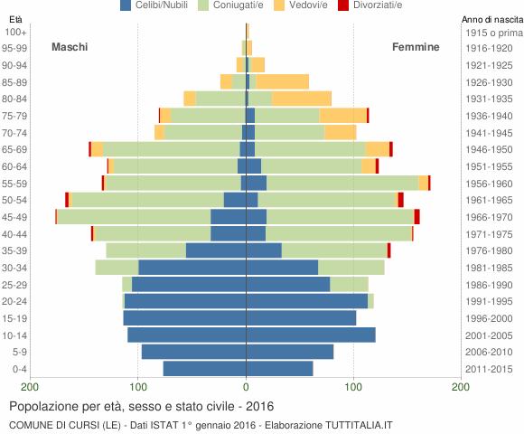 Grafico Popolazione per età, sesso e stato civile Comune di Cursi (LE)