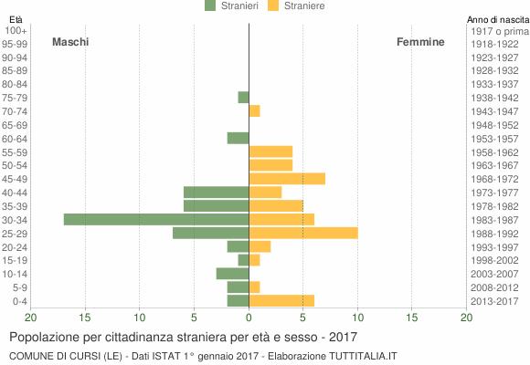 Grafico cittadini stranieri - Cursi 2017