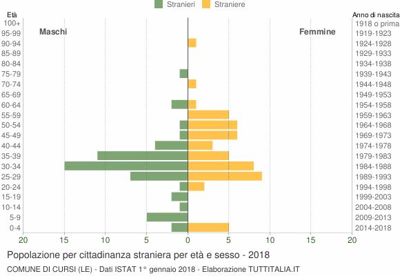 Grafico cittadini stranieri - Cursi 2018
