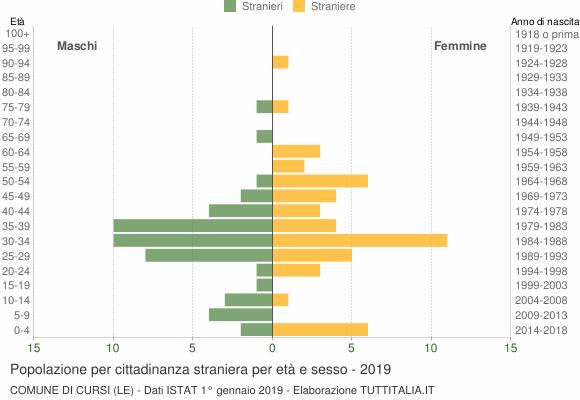 Grafico cittadini stranieri - Cursi 2019