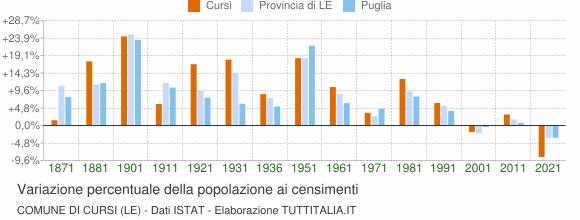 Grafico variazione percentuale della popolazione Comune di Cursi (LE)