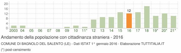 Grafico andamento popolazione stranieri Comune di Bagnolo del Salento (LE)