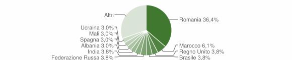 Grafico cittadinanza stranieri - Leporano 2019